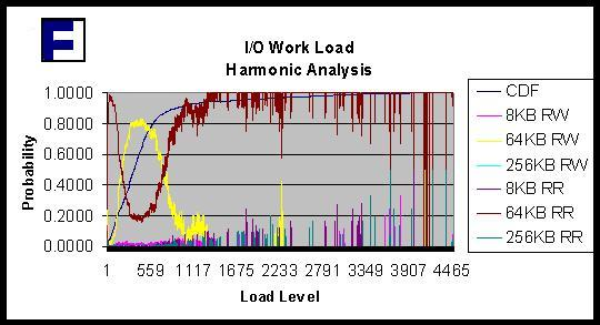 I/O Work Load Harmonic Analysis